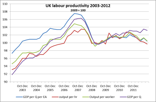 Graph: UK Labour productivity