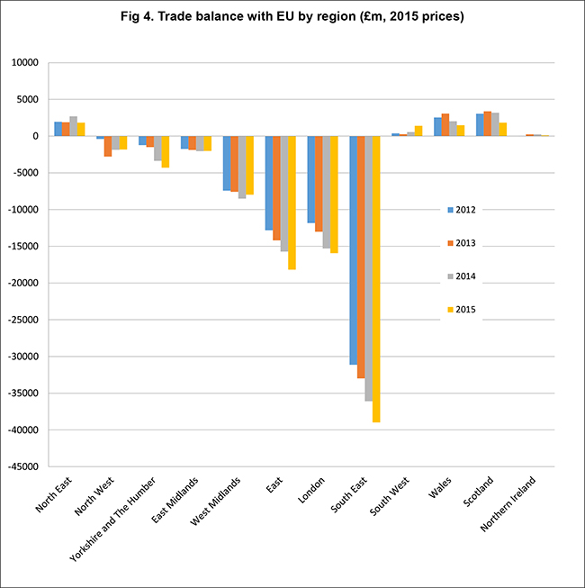 Goods trade balance with EU by region