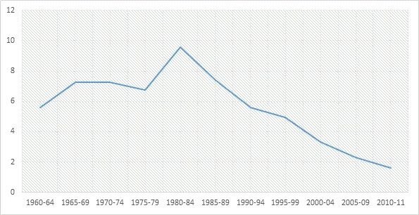 Manufacturing output (% of GDP)