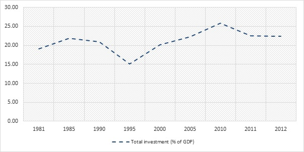 Investment ratio (% of GDP)