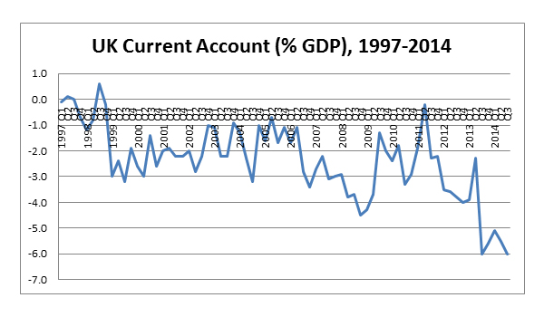 graph_UK_current_account
