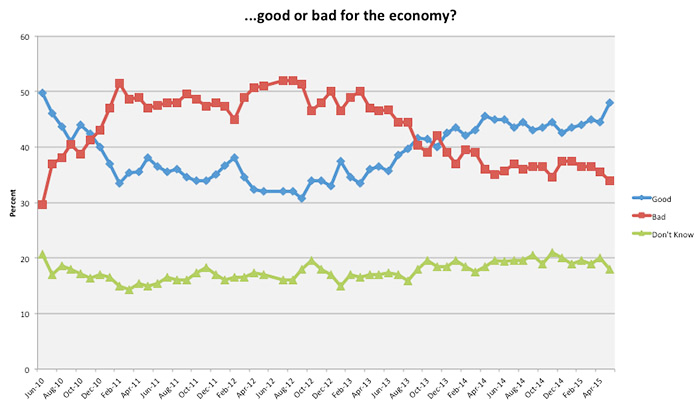 good or bad for the economy?