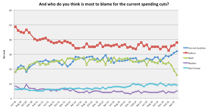 And who do you think is most to blame for the current spending cuts?